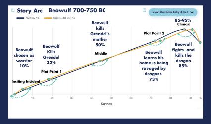Beowulf Narrative Arc
