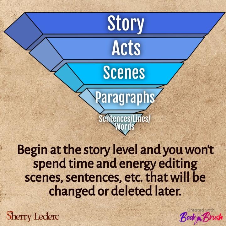 Fictionary Story Editing Pyramid